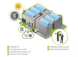 Cómo ahorrarte una buena luz con Solar Energía…